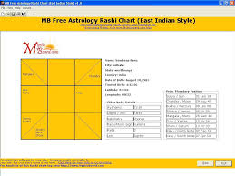 South Indian Birth Chart Analysis Indian Astrology Birth Chart Images Online