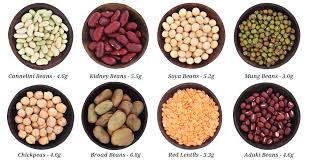 Fibre Content In Foods Chart Good Sources Of Dietary Fibre Weight Loss Resources