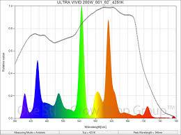 Ultra Vivid Dual Spectrum Cfl Lamps