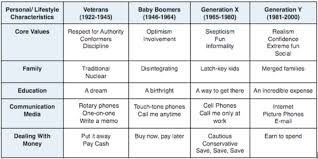Generations At Work Chart Multigenerational Virtual Teams Same Job Different Way