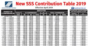New Sss Contribution Table 2019 With Computations