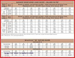 Garage Door Spring Color Code Chart Garage Door Rear Torsion Spring Kit Repair Cost How Do I