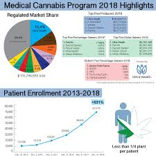 new mexico medical cans program finishes 2018 with 106 million in s