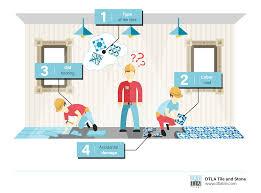 dtla tile installation infographic