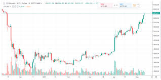 Bitcoin Daily Chart Alert Bulls Step On The Accelerator