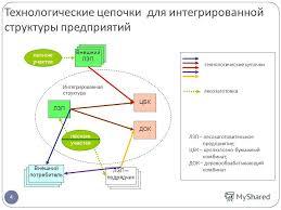 Презентация на тему Щеголева Людмила Владимировна диссертация на  4 4