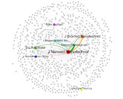 Oh What A Tangled Web Citation Network Underscores Editorial