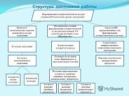 Презентация на тему Выпускная квалификационная работа  3 Структура дипломной работы Формирование алгоритмической