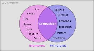 Principles (like verbs) & Elements (like nouns) of Design