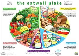Pie Food Chart The Eatwell Plate Is A Pie Chart Which Shows The Amount Of