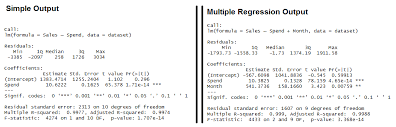 linear regression example in r using lm function learn by marketing