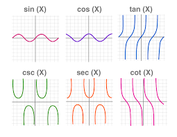Types Of Graphs In Mathematics And Statistics With Examples