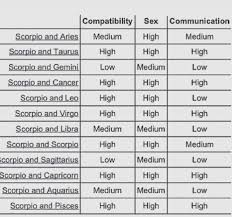 Scorpio Compatability Chart Astrology And Compatibility