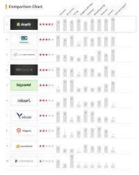 Top E Commerce Platforms Reviews 2014 Vizteams