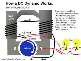Image Alternator Shunt Wound Machine Click To See Close Up Nuenergy Generators And Dynamos