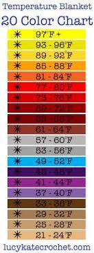 Fever Temperature Chart For Children