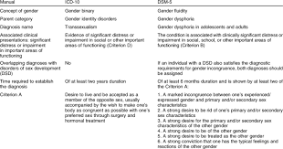 Comparison Between Icd 10 And Dsm 5 Download Table