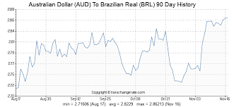 Brazilian Real Chart Australian Dollar Aud To Brazilian Real Brl Exchange Rates