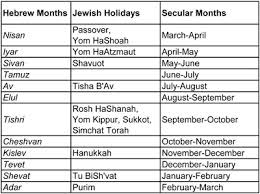 Jewish Holiday Chart May 23 Reading The Tombstones For The Cemetery Archive