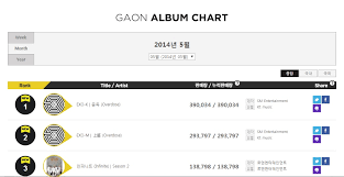 2014 Album Charts News Exo Slays Gaon Hanteo Monthly Charts Exotic Planet