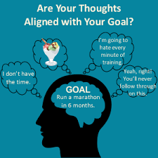 Image result for your thoughts and goals
