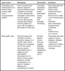 Managing Symptoms Assess Plan Implement And Evaluate