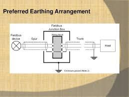 fieldbus wiring guide foundation fieldbus loop diagram at Foundation Fieldbus Wiring Diagram