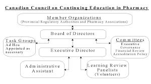 Cyxe Charts Organization Chart