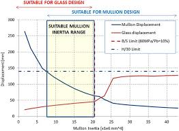 Glass Barrier Loading Chart Sustainable Facade Design For Glazed Buildings In A Blast