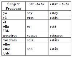 Ser Vs Estar Conjugation Chart 7 Best Spanish Verbs Images Spanish Learning Spanish