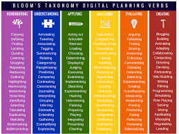 Bloom Taxonomy Of Learning Chart 50 Ways To Use Blooms Taxonomy In The Classroom