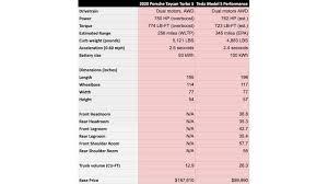 Porsche Model Chart Porsche Taycan Versus Tesla Model S Comparing These