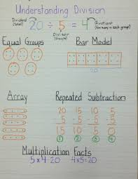 Understanding Division Anchor Chart Division Anchor Chart