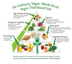food pyramid 2014 servings. Contemporary Food In Food Pyramid 2014 Servings