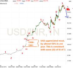The Elliott Wave Blog Usd Inr Bullish Indian Rupee
