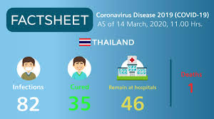 Coronavirus Disease 2019 (COVID-19) situation in Thailand as of 14 March  2020, 11.00 Hrs. - TAT Newsroom