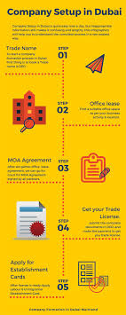 How To Register A Company Company Setup In Dubai How To Register A Company In Dubai