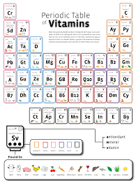 Vitamins A To Z Chart Periodic Table Of Vitamins Health Images