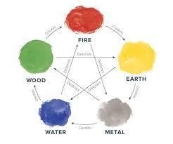 feng shui colors direction elememts. The Five Elements, Its Respective Colors, And Relationship. Image Credit: ProFlowers. Feng Shui Colors Direction Elememts