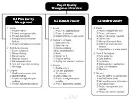 Research Document Template Project Planning And Management Jobs Plan Template Clinical Research