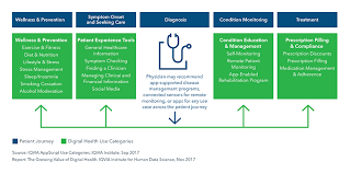 Digital Medical Chart The Growing Value Of Digital Health Iqvia