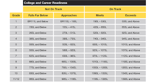 Star Reading Scores Chart Lexile Chart From Achieve 3000 Achieve 3000 Lexile