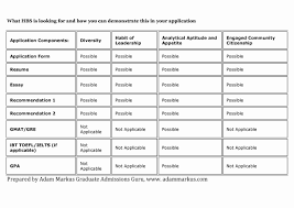 Resume Format For Mba Application Unique Hbs Class Of 2017 Mba