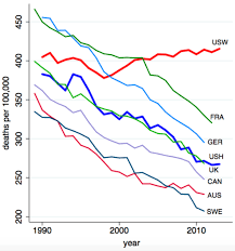 The U S Suicide Rate Is At Its Highest In A Half Century