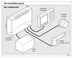 the which and how of my hr autopilot an extra option required was a bulkhead fitting kit raymarine part number e15017 as a replacement for the pedestal fitting shaped to fit the curve of the