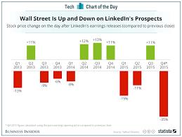 Linkedin Stock Price Chart Linkedin Stock Price After Earnings Business Insider