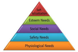 Maslow Hierarchy Of Needs Maslows Hierarchy Of Needs Theory
