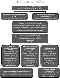 Nj Family Care Chart Partnerships Tricounty Cmo