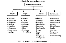essay on corporate governance essay on the 4ps of corporate governance