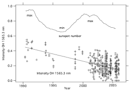 livingston and penn paper ldquo sunspots vanish by rdquo watts figure 2 the line depth of oh 1565 3 nm for individual spots the upper trace is the smoothed sunspot number showing the past and current sunspot cycles